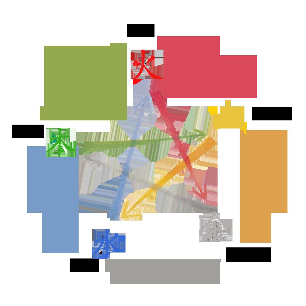5 dynamismes